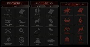 roadmap mortal online 2